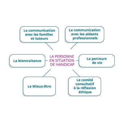 bientraitance-diagramme